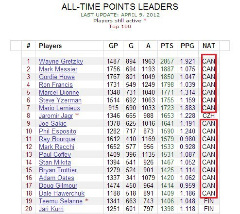 canada, hockey, all time points leaders