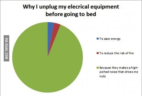 electrical equipment, unplug, pie chart