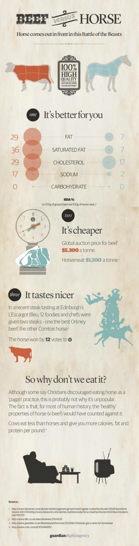 horse, cow, meat, versus