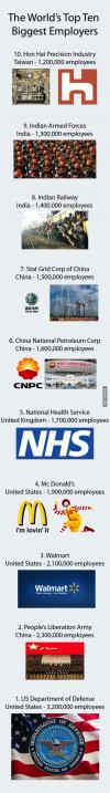 the world's top ten biggest employers