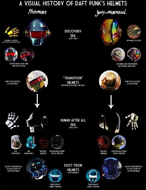 daft punk, helmet, evolution