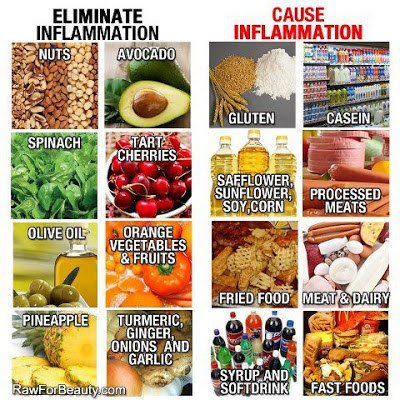food, inflammation, cause, solution, eat right