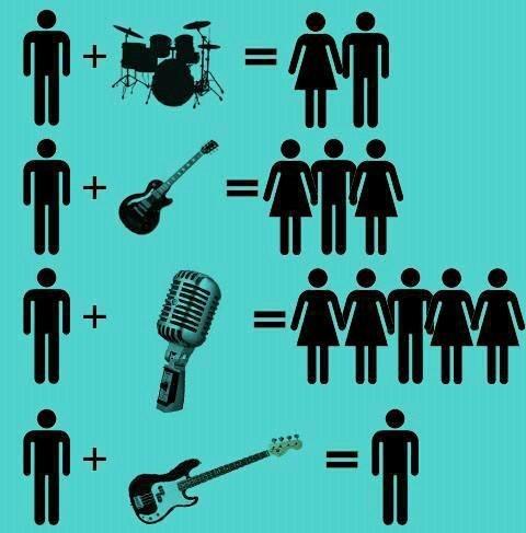 band, math, women, drums, bass, guitar, singer