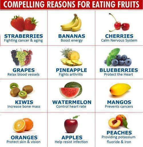 compelling reasons for eating fruits, health characteristics of various fruits