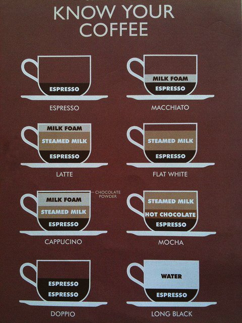 know your coffee, chart, guide, espresso, latte, double, long