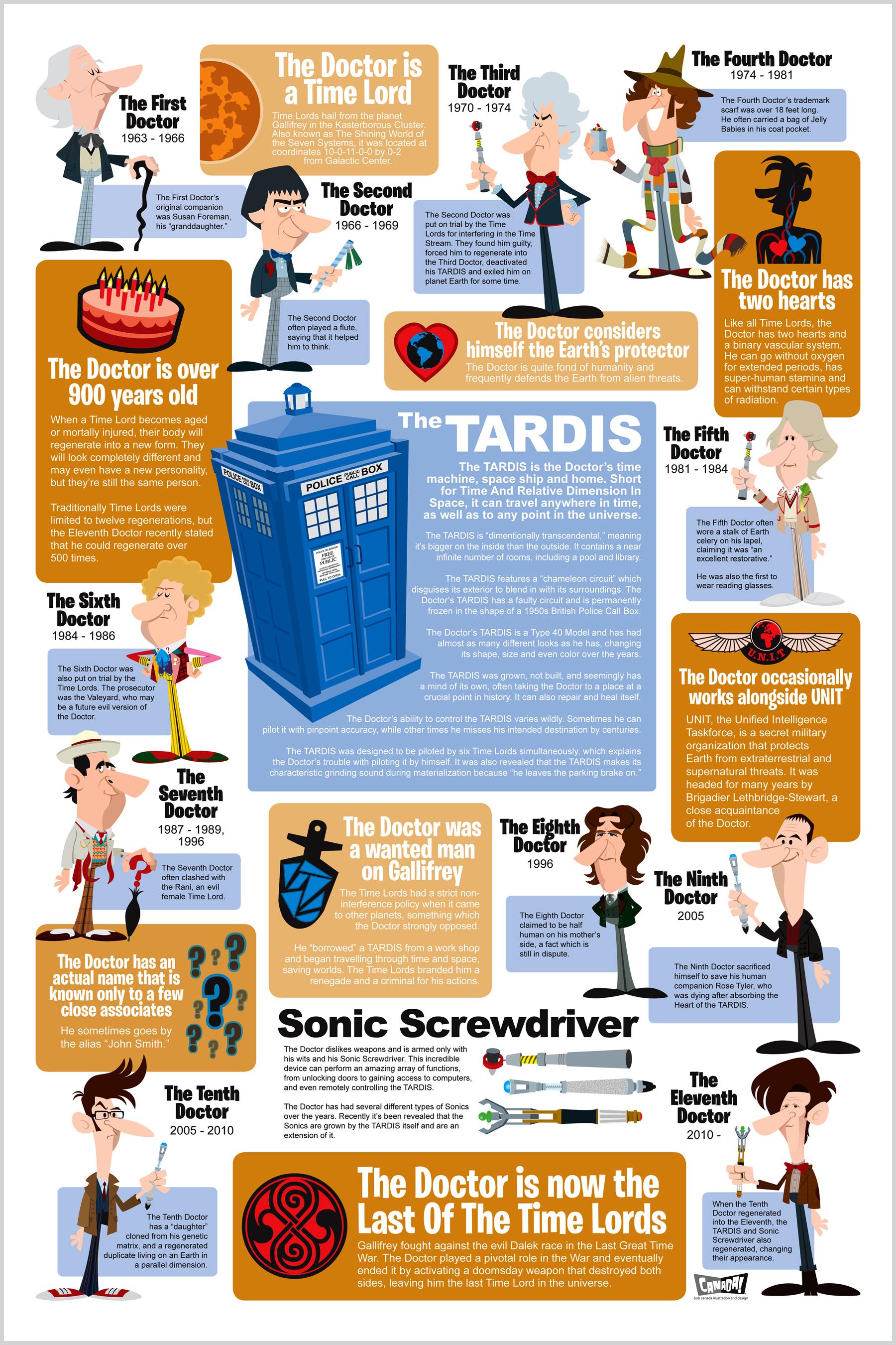 doctor who, timeline, tardis