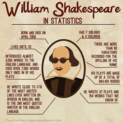 facts, authors, william shakespear
