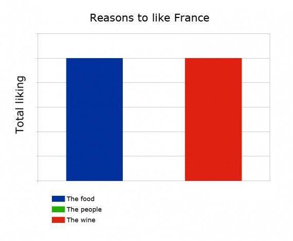 flag, chart, reasons to like france, food, people, wine