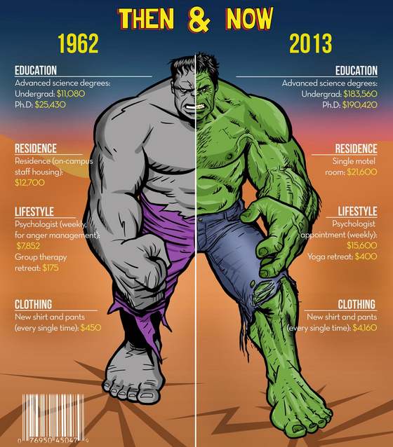 hulk, then and now, 1962, 2013