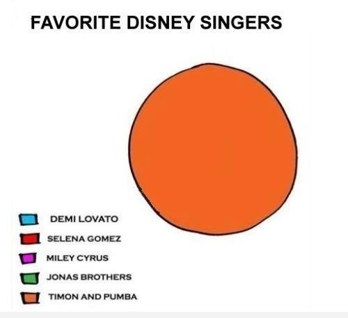 favorite disney singers, graph, the lion king, timon and pumba