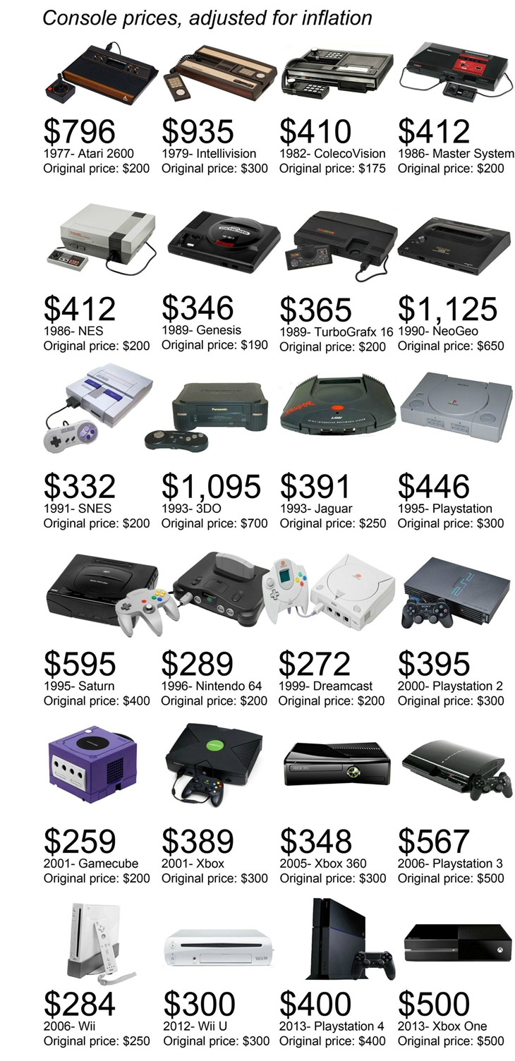 console prices adjusted for inflation, how much would you pay for old consoles in today's money?