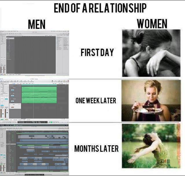 end of a relaitonship, men versus women, first day, one week later, months later, music production