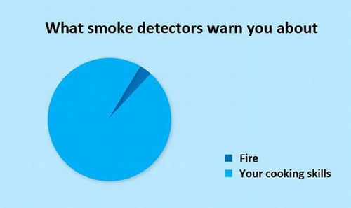 what smoke detectors warn you about, your cooking skills, fire