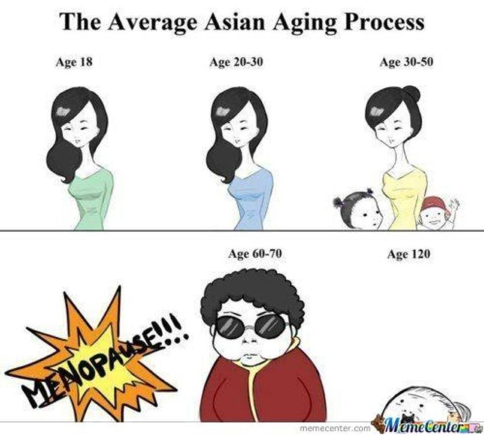 the average asian aging process, menopause!!!