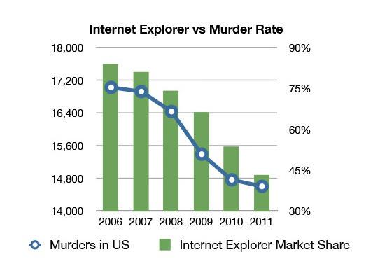 internet explorer usage vs murder rate, bar graph