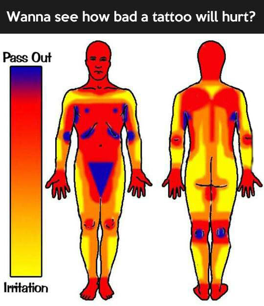 wanna see how bad it hurts?, a chart depicting how much it hurts to get a tattoo on various parts of your body