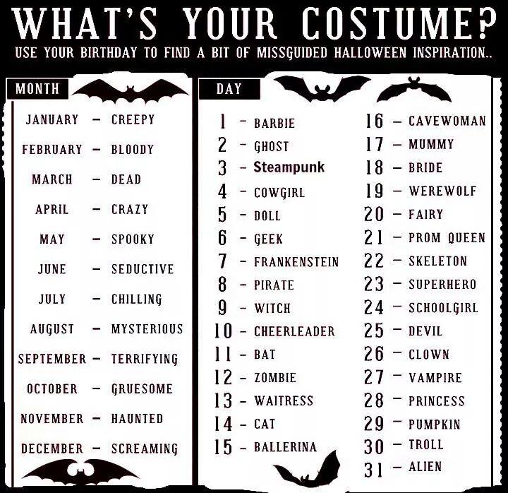 what is your costume?, game