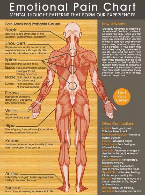 emotional pain chart, mental thought patterns that form our experiences