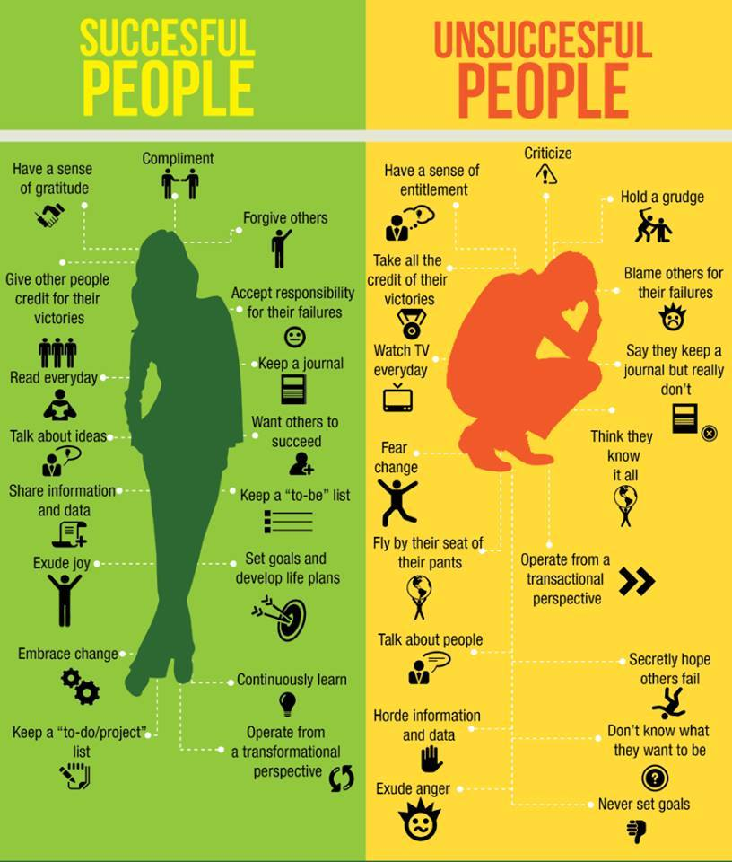 the habbits of successful people versus unsuccessful people, infographic