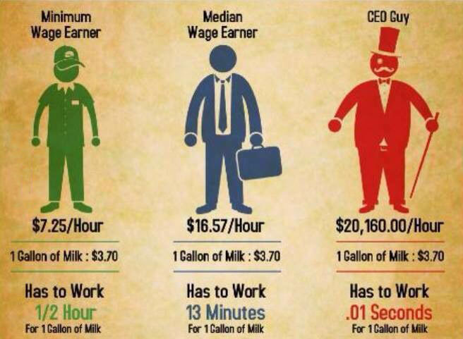 minimum wage earner, median wage and ceo wages, cost of one gallon of milk