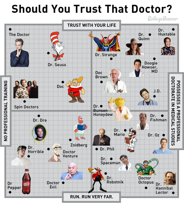 which doctors should you trust?, infographic, fictional doctors from movies and tv
