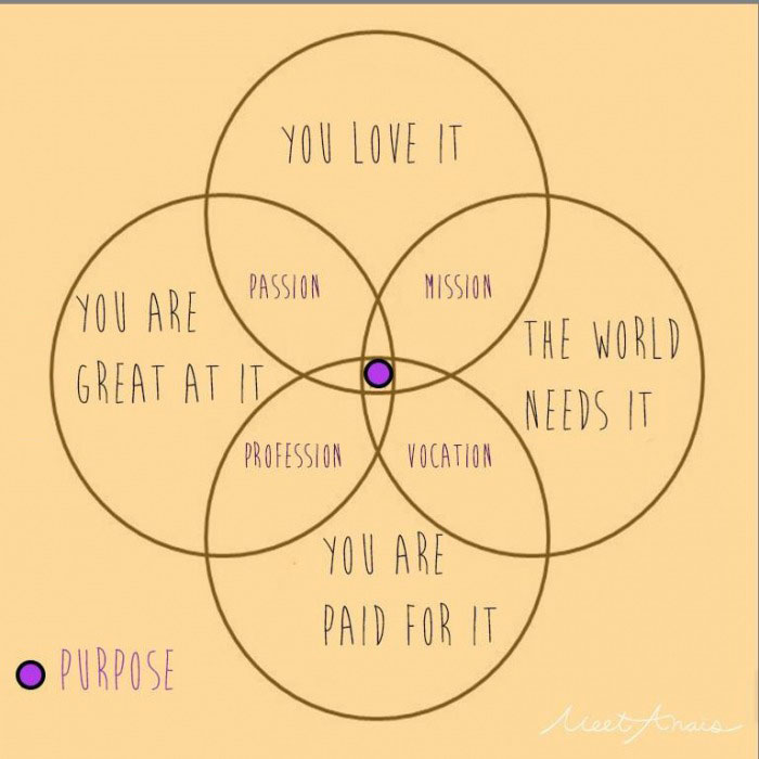 life's purpose is often a combination of things, you love it, you are great at it, the world needs it, you are paid for it