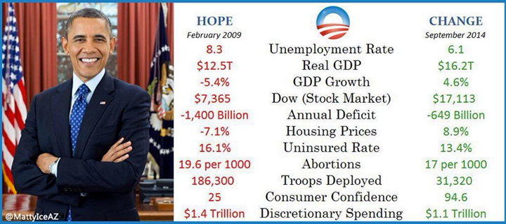 barack obama presidency in numbers, hope and change
