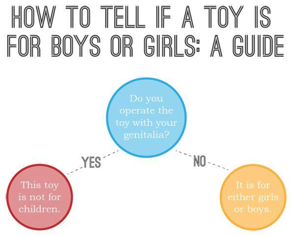 how to tell if a toy if for boys or girls, do you operate the toy with your genitalia?