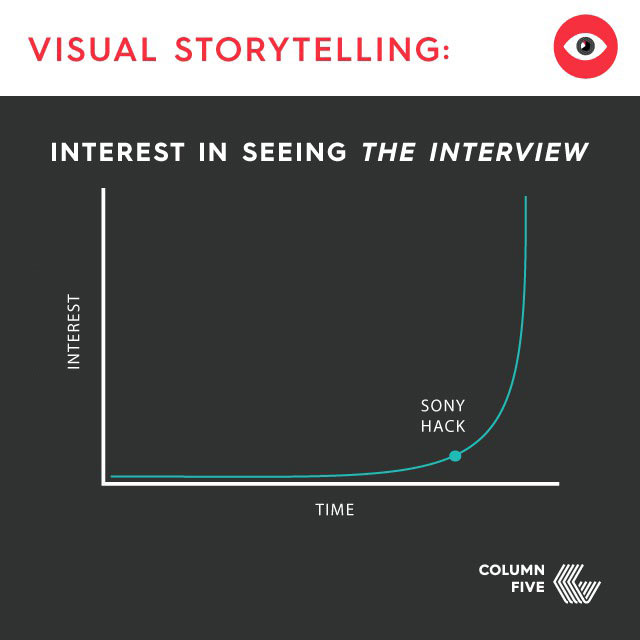 visual storytelling, interest in seeing the interview, sony hack