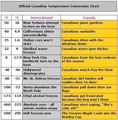 Canadian temperature conversion chart