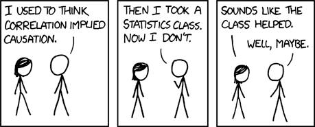 i used to think correlation implied causation, then i took a statistics class and now i don't, sounds like the class helped, well maybe