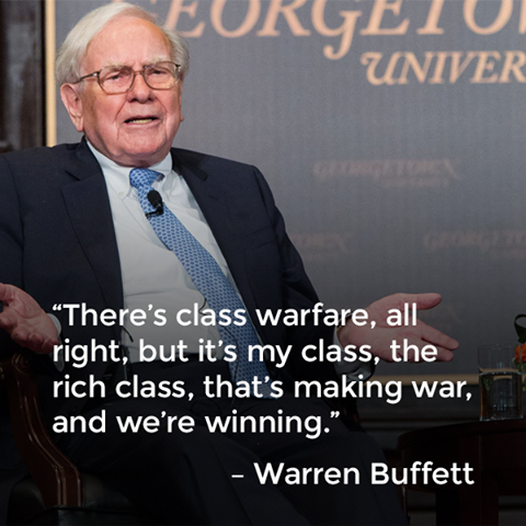 there's class warfare all right, but it's my class the rich class that's making war, and we're winning, warren buffet