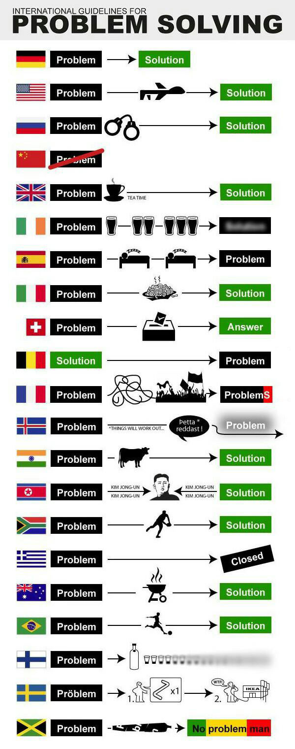 international guidelines for problem solving, flags, europe, america solution