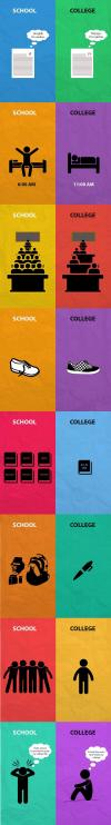 the difference between school and college in pictures