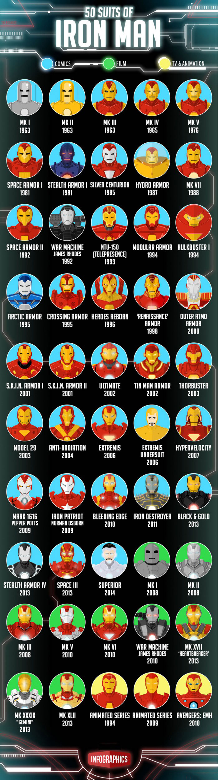 50 suits of iron man, marvel infographics