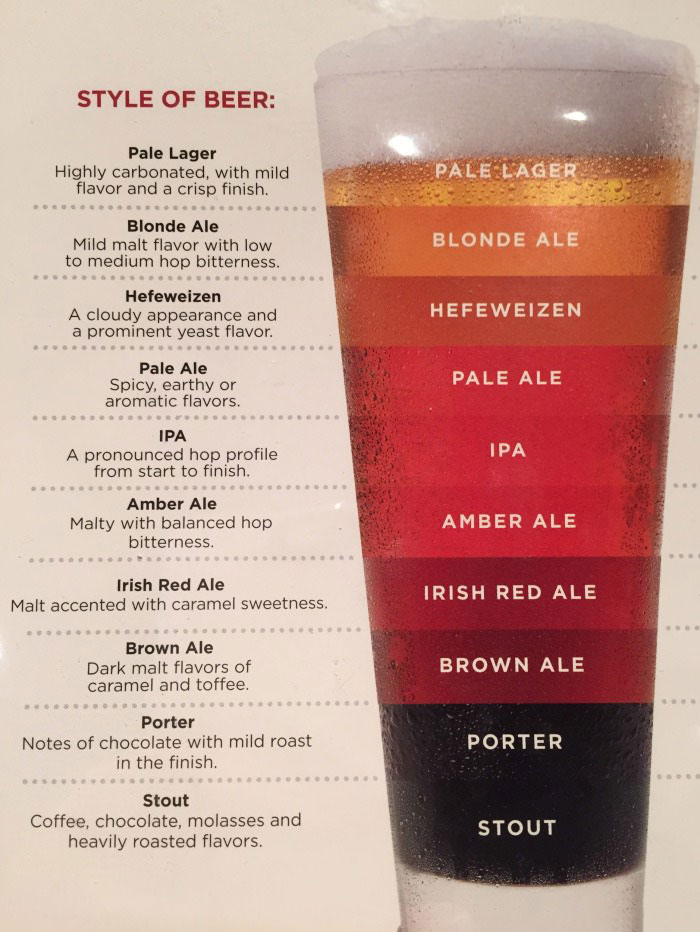 styles of beer by name color and flavor