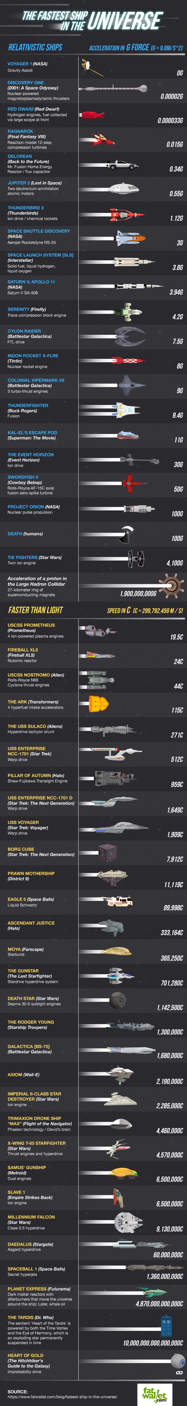 what is the fastest ship in the universe, infographic depicting speeds of real and fictional space ships