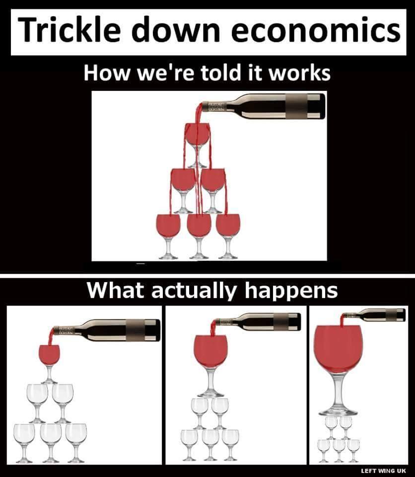 trickle down economics, how we're told it works, what actually happens