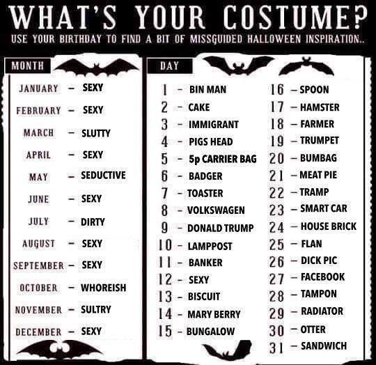 what's your costume?, use your birthday to find a bit of misguided halloween inspiration, game