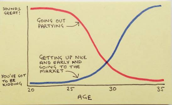 a graph of age versus going out partying and getting up nice and early and going to the market, sounds great, you've got to be kidding