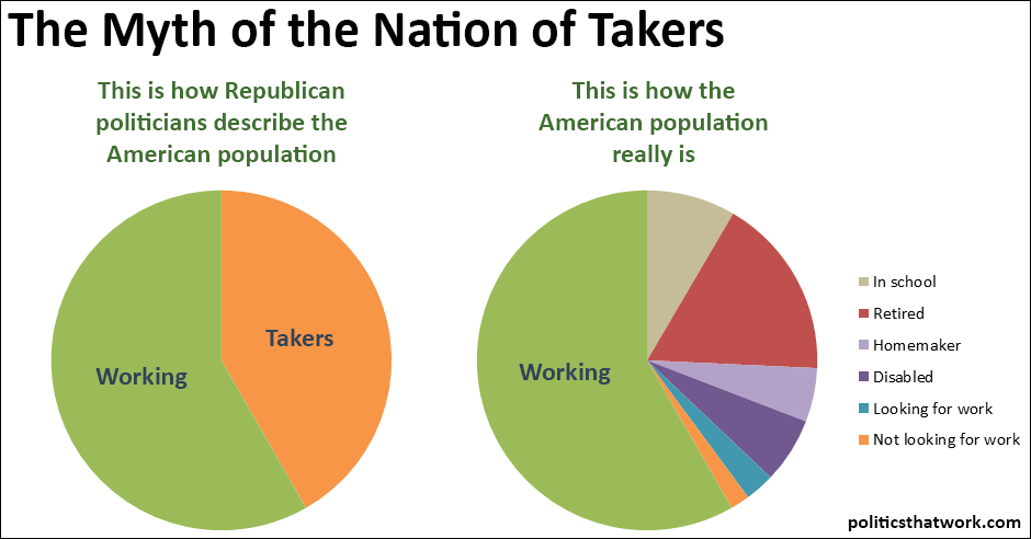 the myth of the nation of takers, this is how the american population really is, pie chart of workers and takers
