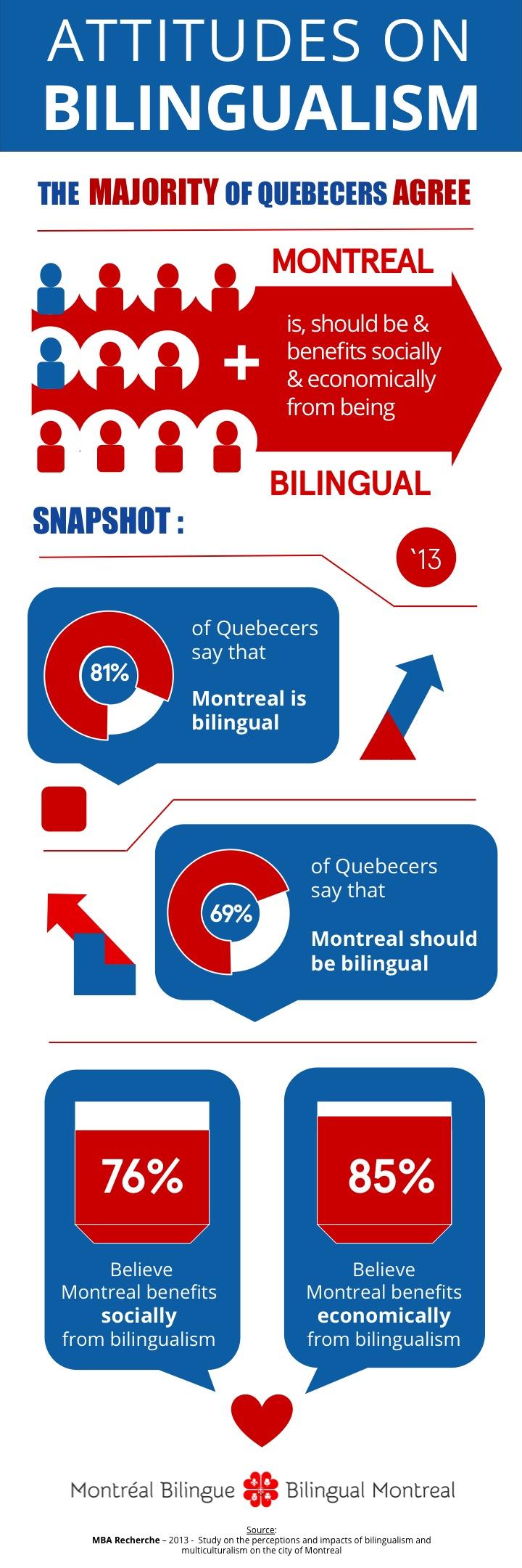 attitudes on bilingualism in montreal quebec