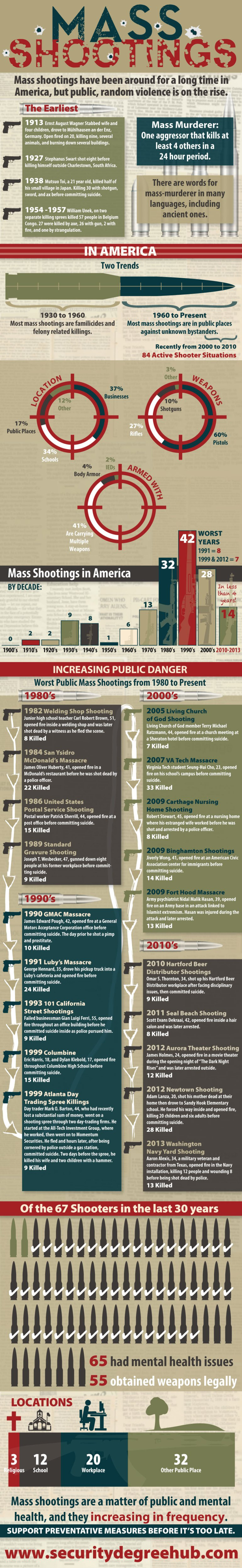 a short history of mass shootings, infographic