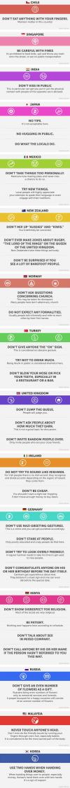 how to behave properly around the world, never do these things in these countries