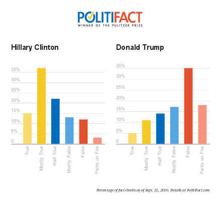 politifact rates hillary clinton and donald trump on truth, chart