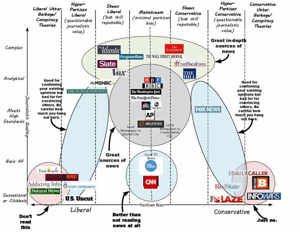 a decent breakdown of all things real and fake news
