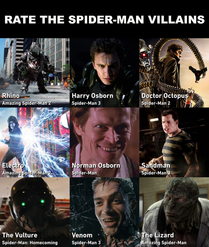 rate the spider-man villains