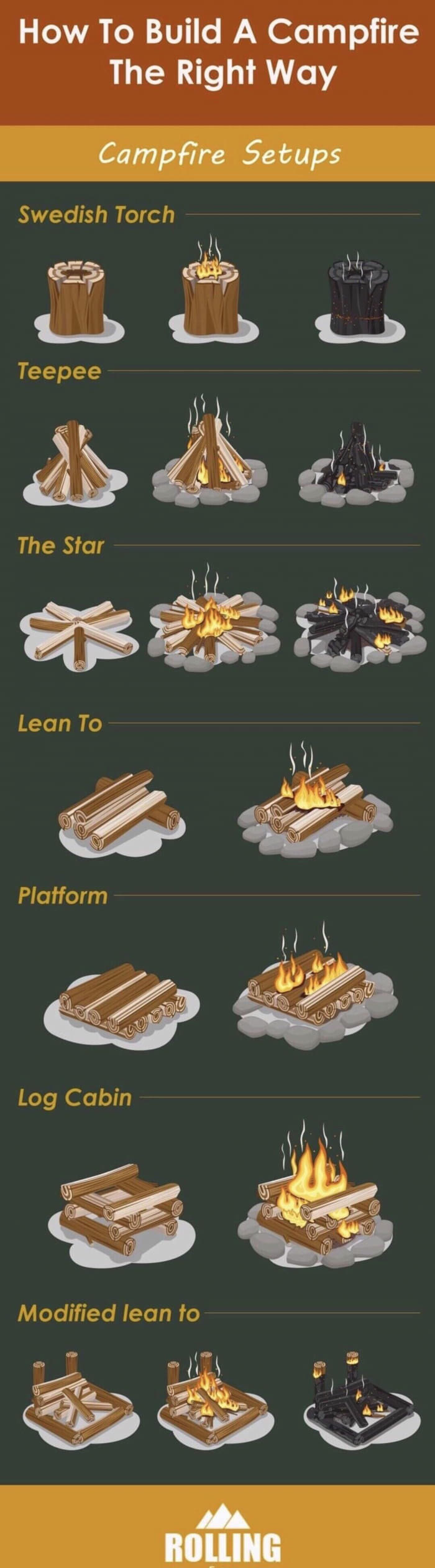 how to build a campfire the right way, campfire setups, swedish torch, teepee, the star, lean to, platform, log cabin, modified lean to