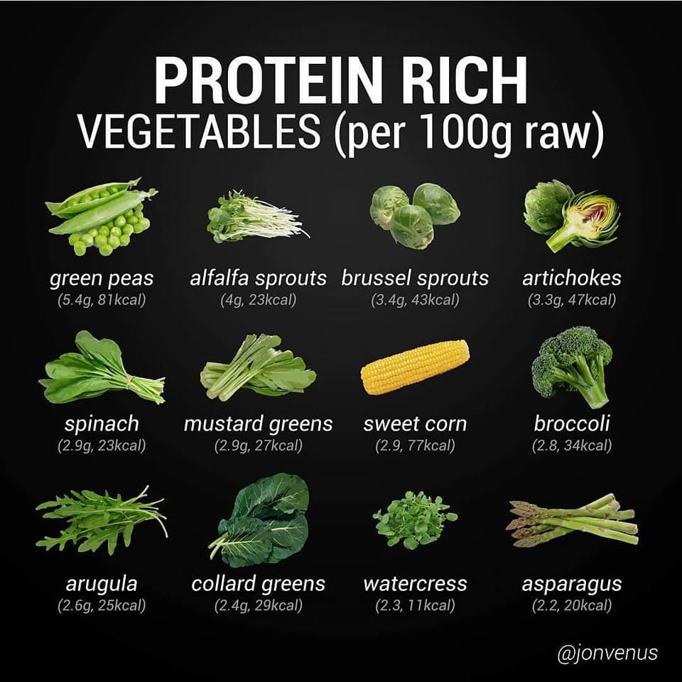 protein rich vegetables, green peas, alfalfa sprouts, brussel sprouts, artichokes, spinach, broccoli, sweet corn, mustard greens, arugula, watercress, asparagus, nutrition, food