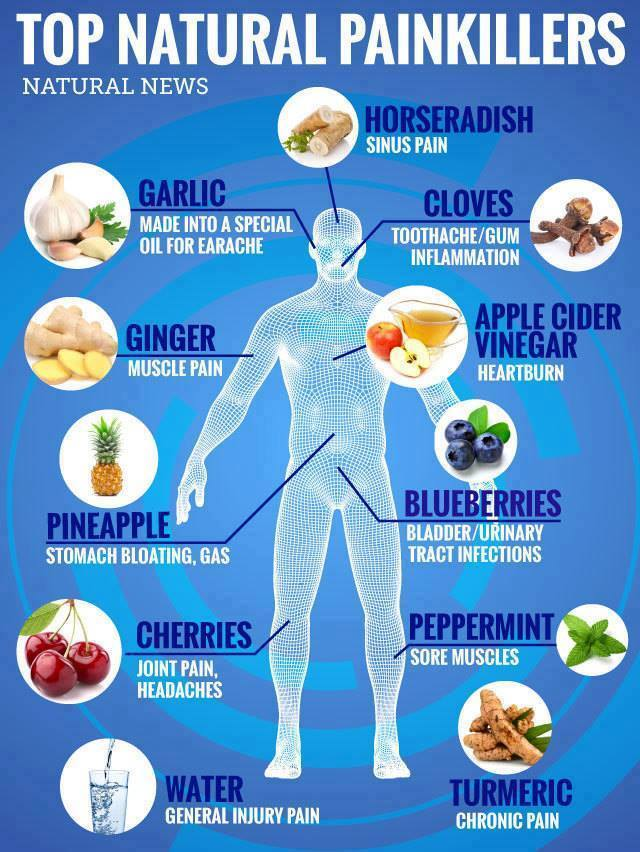 top natural painkillers, garlic, horseradish, cloves, apple cider vinegar, pineapple, blueberries, peppermint, cherries, water, turmeric